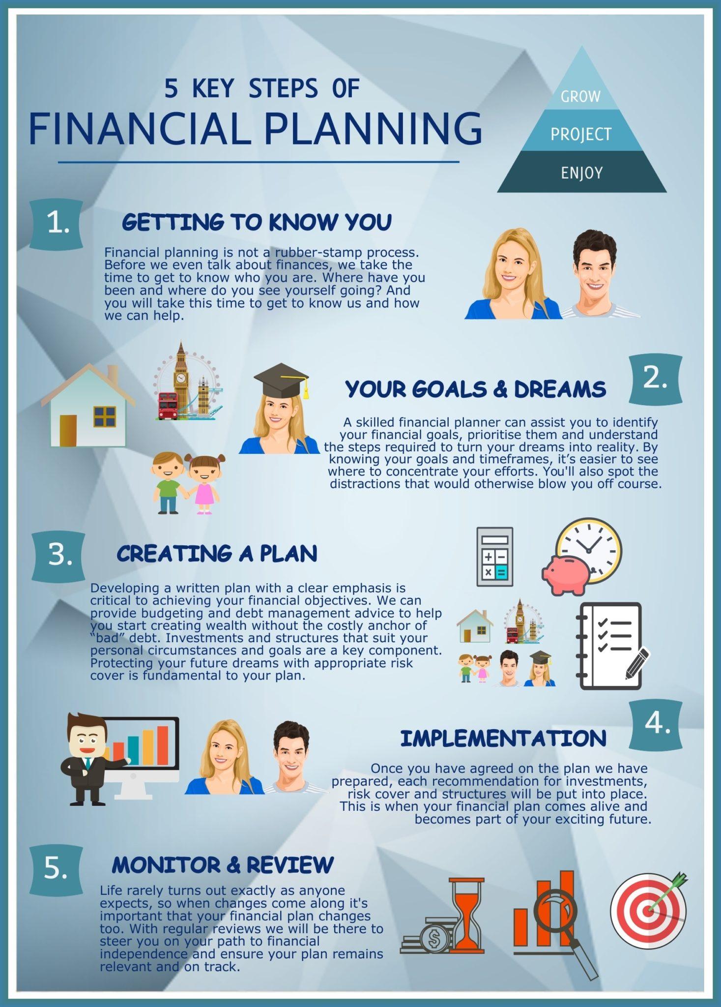 5 Key Steps of financial planning - TNR Wealth