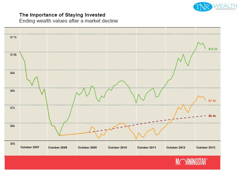 Morningstar-Staying-Invested